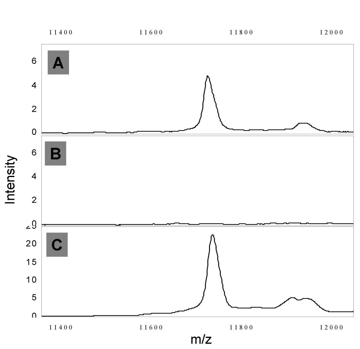 http://static-content.springer.com/image/art%3A10.1186%2F1477-5956-6-19/MediaObjects/12953_2008_Article_87_Fig6_HTML.jpg