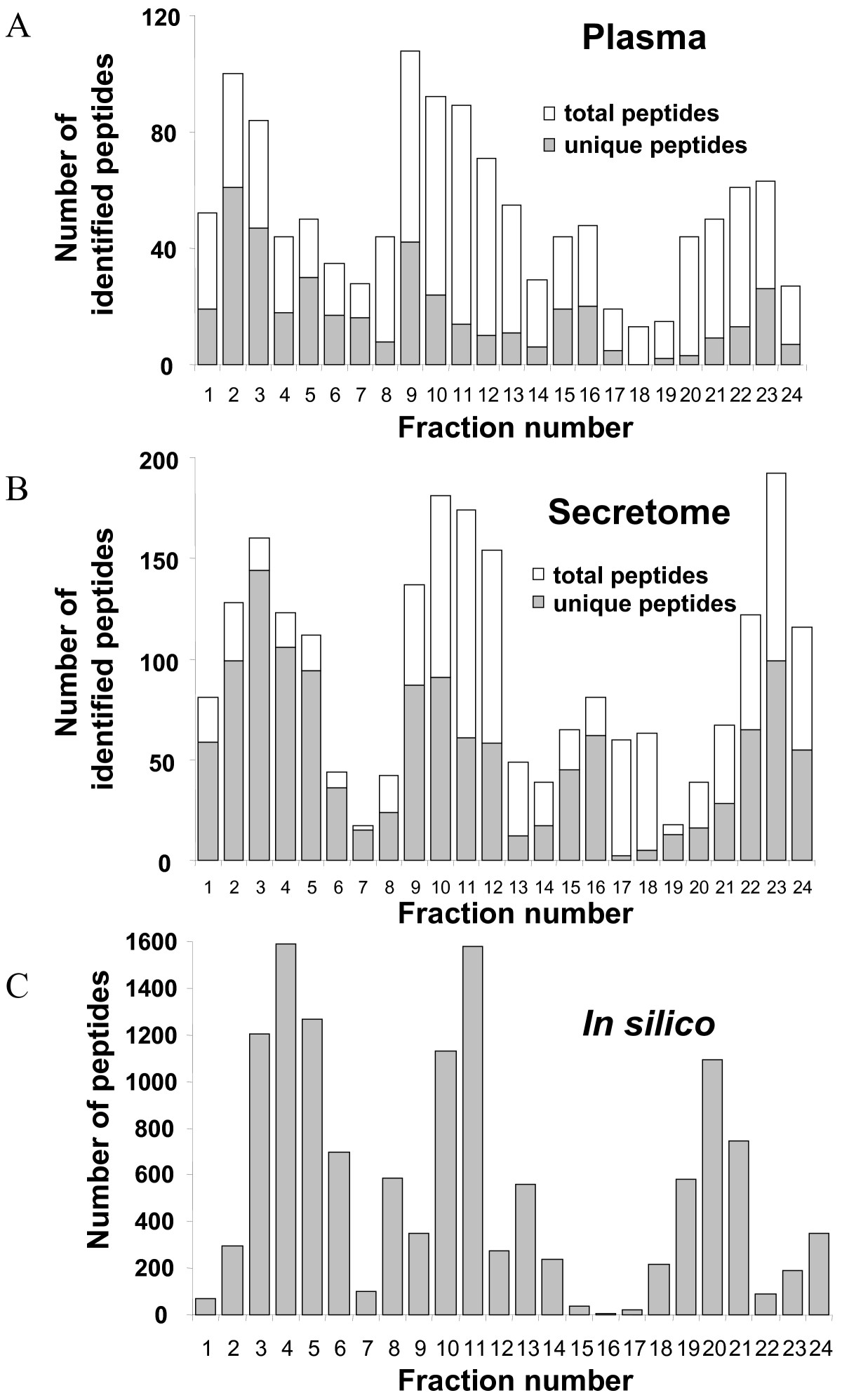 http://static-content.springer.com/image/art%3A10.1186%2F1477-5956-6-9/MediaObjects/12953_2007_Article_77_Fig3_HTML.jpg