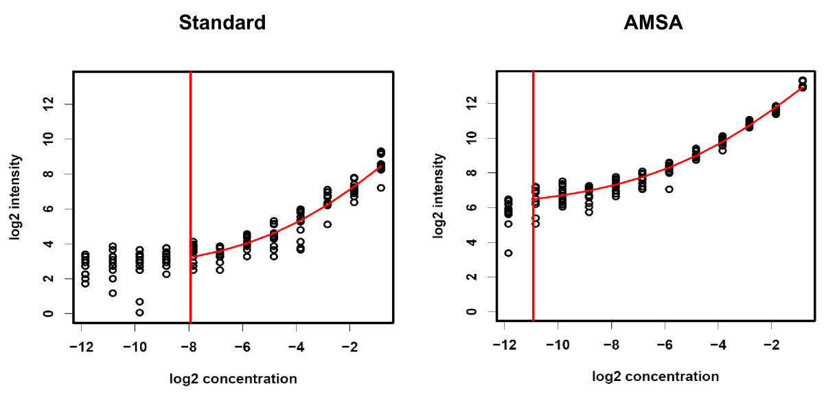 http://static-content.springer.com/image/art%3A10.1186%2F1477-5956-8-36/MediaObjects/12953_2009_Article_188_Fig4_HTML.jpg