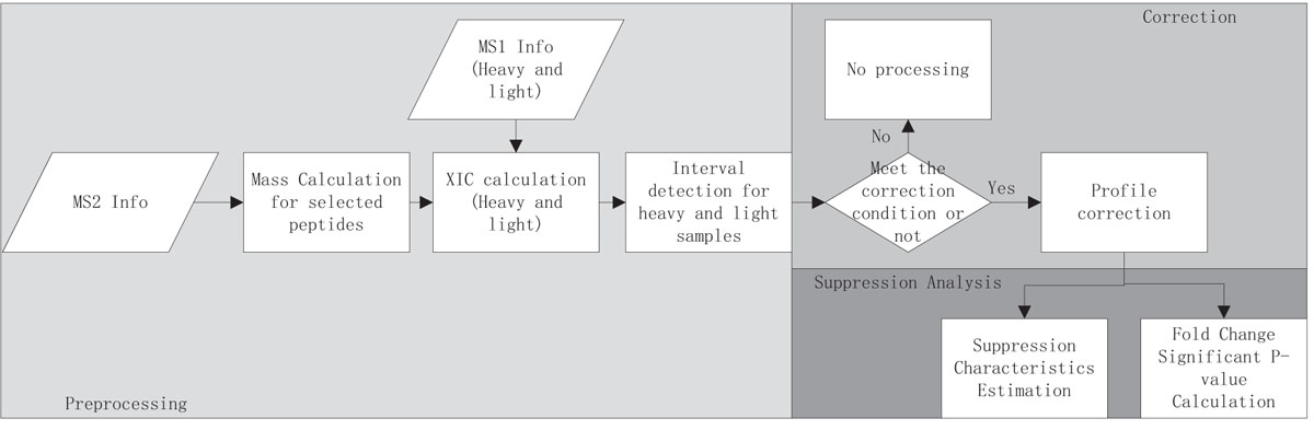 http://static-content.springer.com/image/art%3A10.1186%2F1477-5956-9-S1-S2/MediaObjects/12953_2011_Article_283_Fig1_HTML.jpg