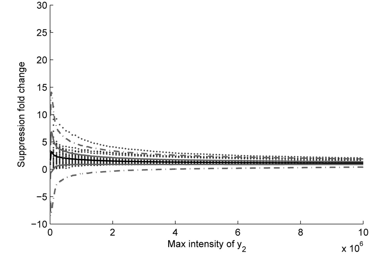 http://static-content.springer.com/image/art%3A10.1186%2F1477-5956-9-S1-S2/MediaObjects/12953_2011_Article_283_Fig9_HTML.jpg
