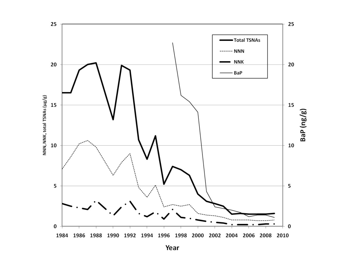 http://static-content.springer.com/image/art%3A10.1186%2F1477-7517-8-11/MediaObjects/12954_2011_Article_207_Fig3_HTML.jpg