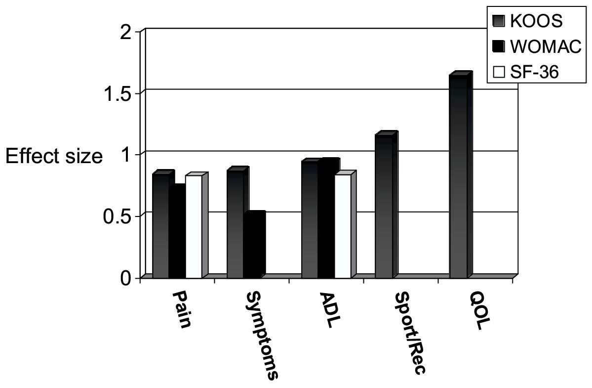 http://static-content.springer.com/image/art%3A10.1186%2F1477-7525-1-64/MediaObjects/12955_2003_Article_64_Fig2_HTML.jpg