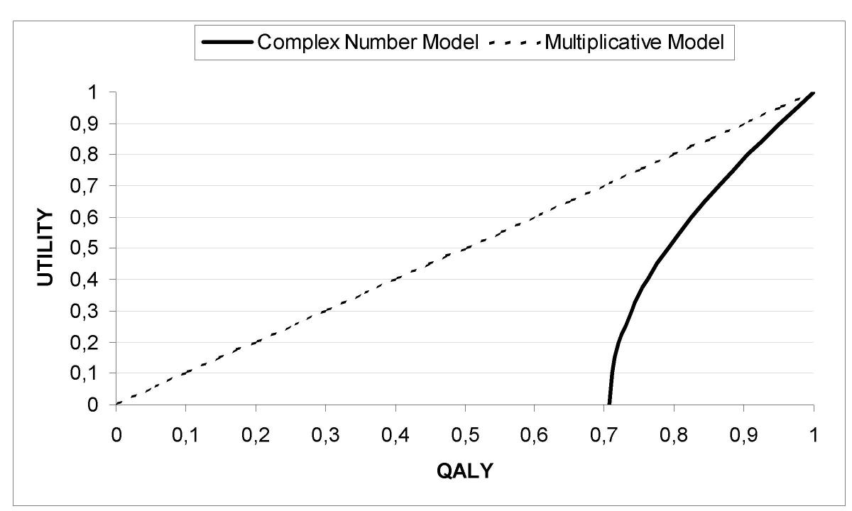 http://static-content.springer.com/image/art%3A10.1186%2F1477-7525-1-80/MediaObjects/12955_2003_Article_80_Fig7_HTML.jpg
