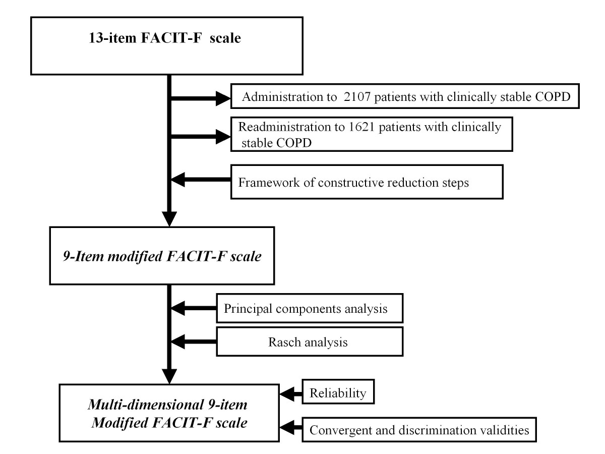 http://static-content.springer.com/image/art%3A10.1186%2F1477-7525-10-100/MediaObjects/12955_2012_Article_998_Fig1_HTML.jpg