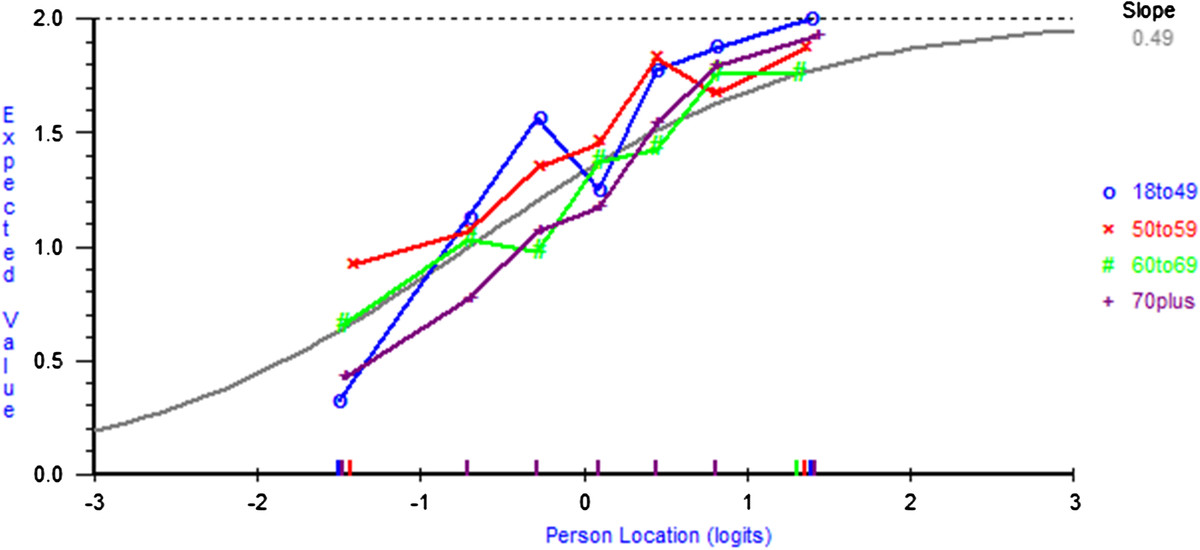 http://static-content.springer.com/image/art%3A10.1186%2F1477-7525-10-55/MediaObjects/12955_2011_Article_984_Fig2_HTML.jpg