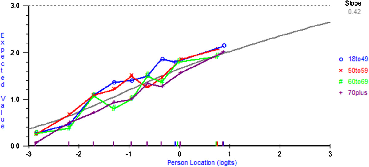 http://static-content.springer.com/image/art%3A10.1186%2F1477-7525-10-55/MediaObjects/12955_2011_Article_984_Fig4_HTML.jpg