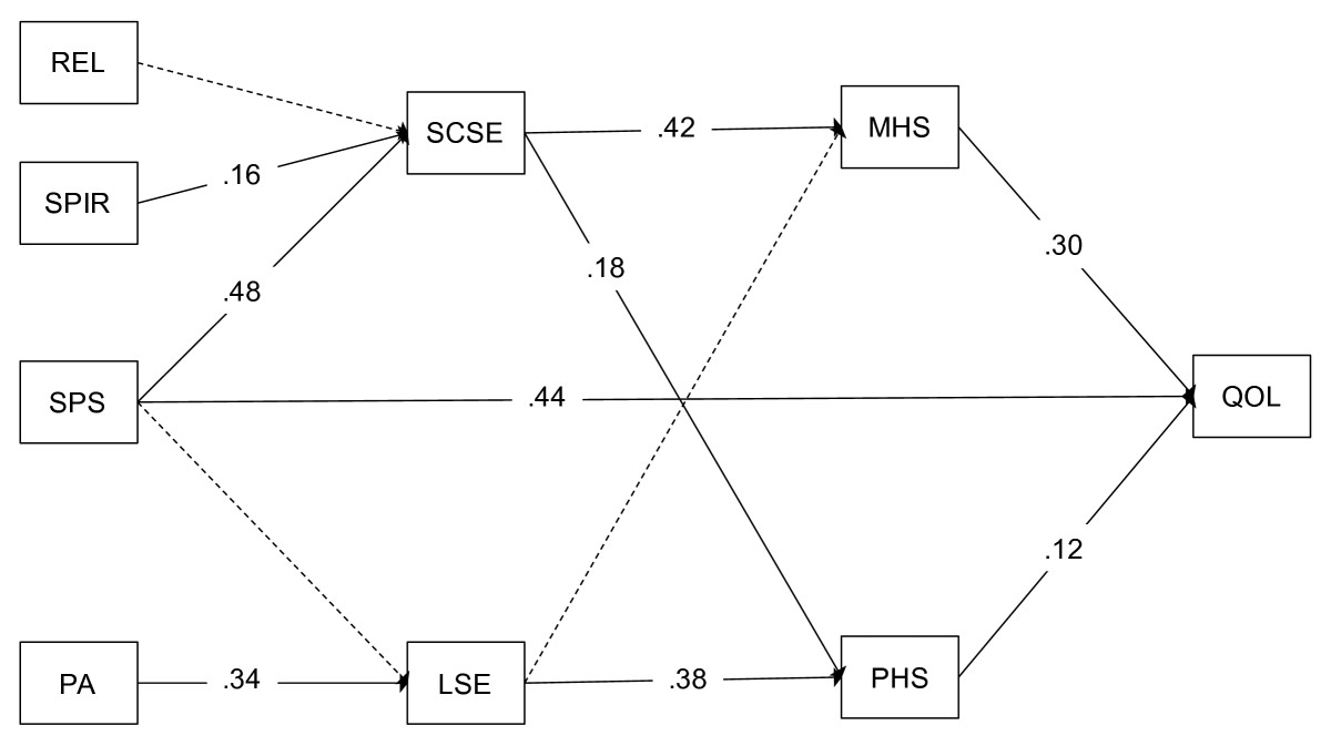 http://static-content.springer.com/image/art%3A10.1186%2F1477-7525-10-57/MediaObjects/12955_2012_Article_935_Fig1_HTML.jpg