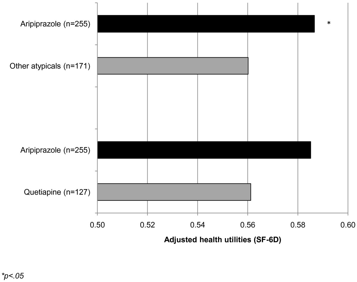 http://static-content.springer.com/image/art%3A10.1186%2F1477-7525-10-81/MediaObjects/12955_2012_Article_939_Fig3_HTML.jpg
