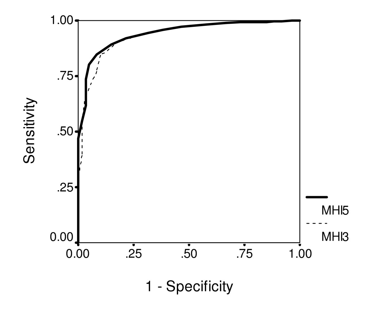 http://static-content.springer.com/image/art%3A10.1186%2F1477-7525-3-48/MediaObjects/12955_2005_Article_199_Fig1_HTML.jpg