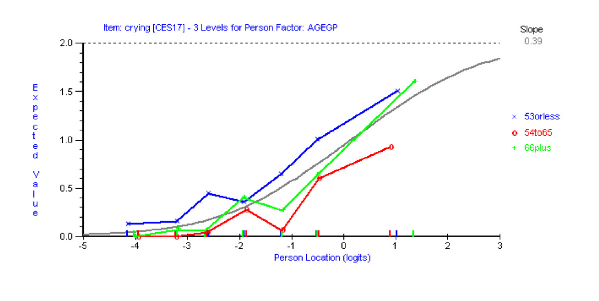 http://static-content.springer.com/image/art%3A10.1186%2F1477-7525-5-41/MediaObjects/12955_2007_Article_372_Fig3_HTML.jpg