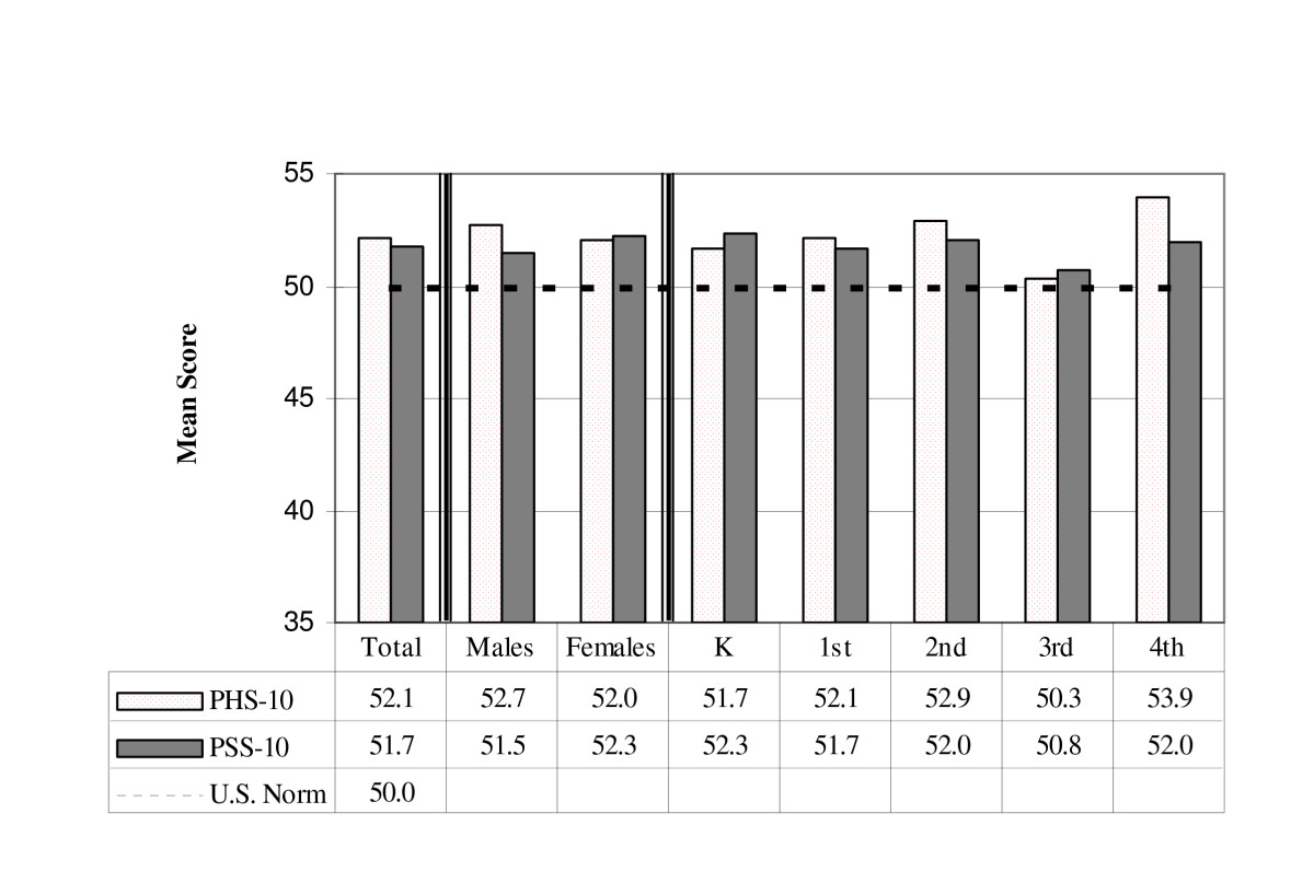 http://static-content.springer.com/image/art%3A10.1186%2F1477-7525-6-77/MediaObjects/12955_2008_Article_479_Fig1_HTML.jpg