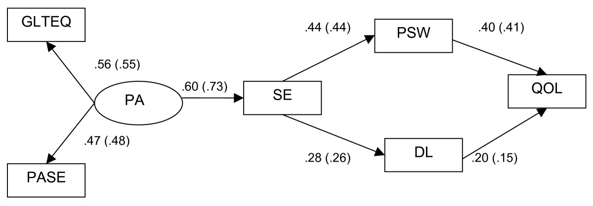 http://static-content.springer.com/image/art%3A10.1186%2F1477-7525-7-10/MediaObjects/12955_2008_Article_527_Fig1_HTML.jpg