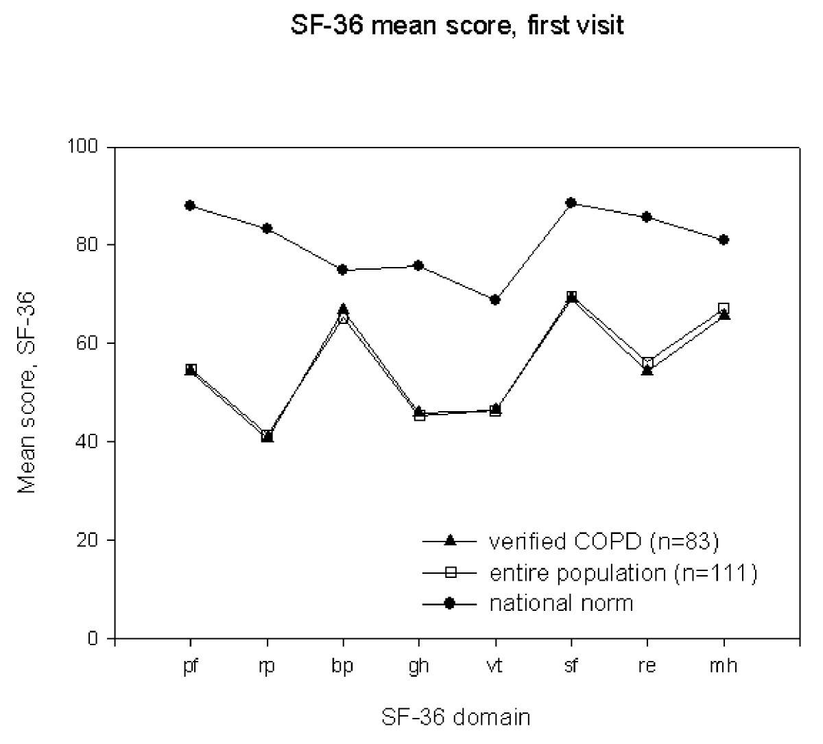 http://static-content.springer.com/image/art%3A10.1186%2F1477-7525-7-26/MediaObjects/12955_2008_Article_543_Fig1_HTML.jpg