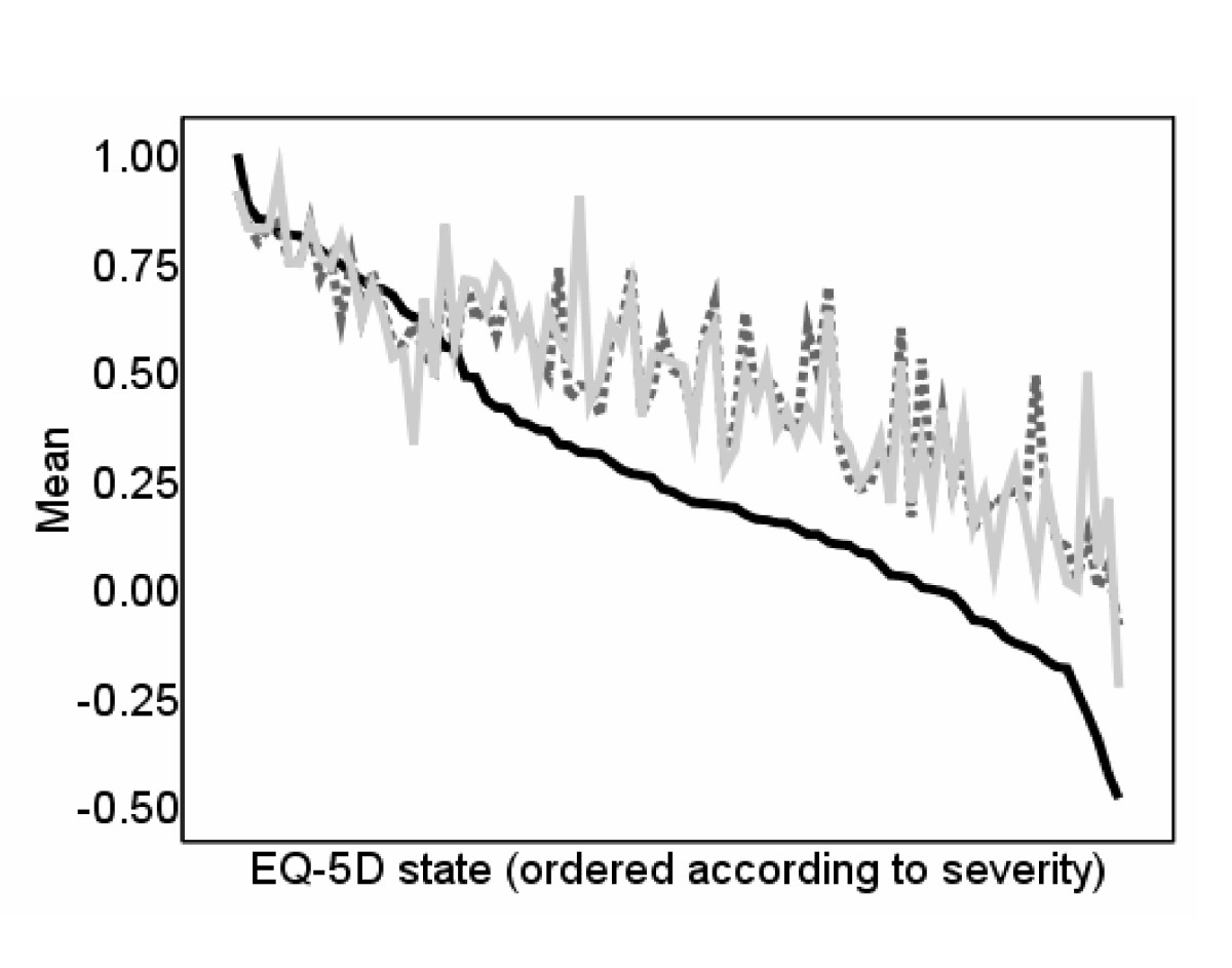 http://static-content.springer.com/image/art%3A10.1186%2F1477-7525-7-27/MediaObjects/12955_2008_Article_544_Fig1_HTML.jpg