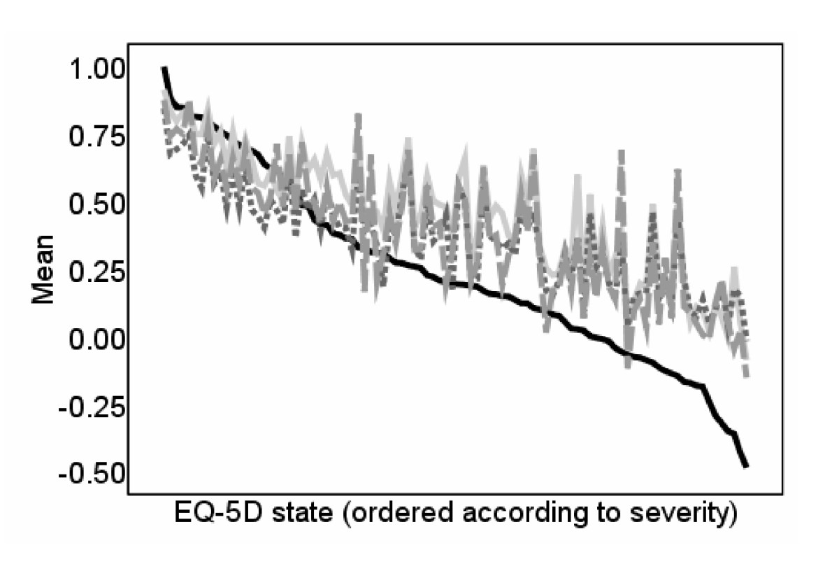 http://static-content.springer.com/image/art%3A10.1186%2F1477-7525-7-27/MediaObjects/12955_2008_Article_544_Fig2_HTML.jpg