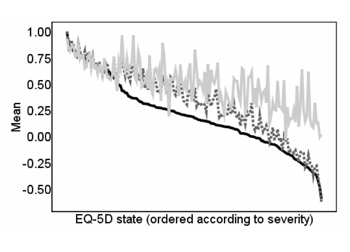 http://static-content.springer.com/image/art%3A10.1186%2F1477-7525-7-27/MediaObjects/12955_2008_Article_544_Fig3_HTML.jpg