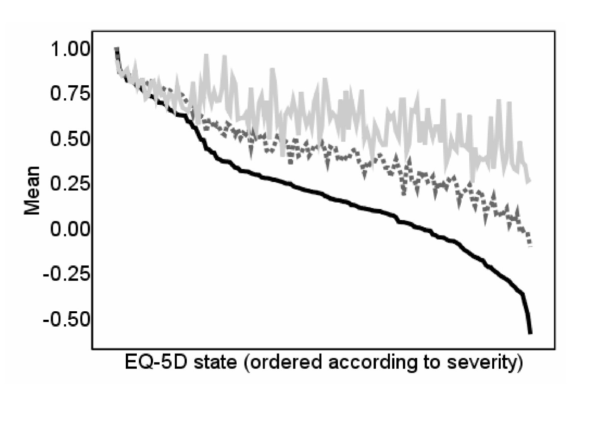 http://static-content.springer.com/image/art%3A10.1186%2F1477-7525-7-27/MediaObjects/12955_2008_Article_544_Fig4_HTML.jpg