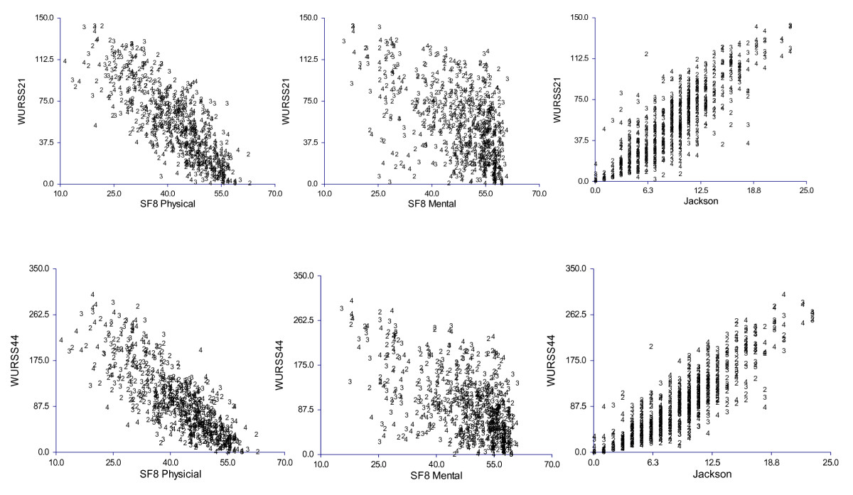 http://static-content.springer.com/image/art%3A10.1186%2F1477-7525-7-76/MediaObjects/12955_2008_Article_593_Fig2_HTML.jpg