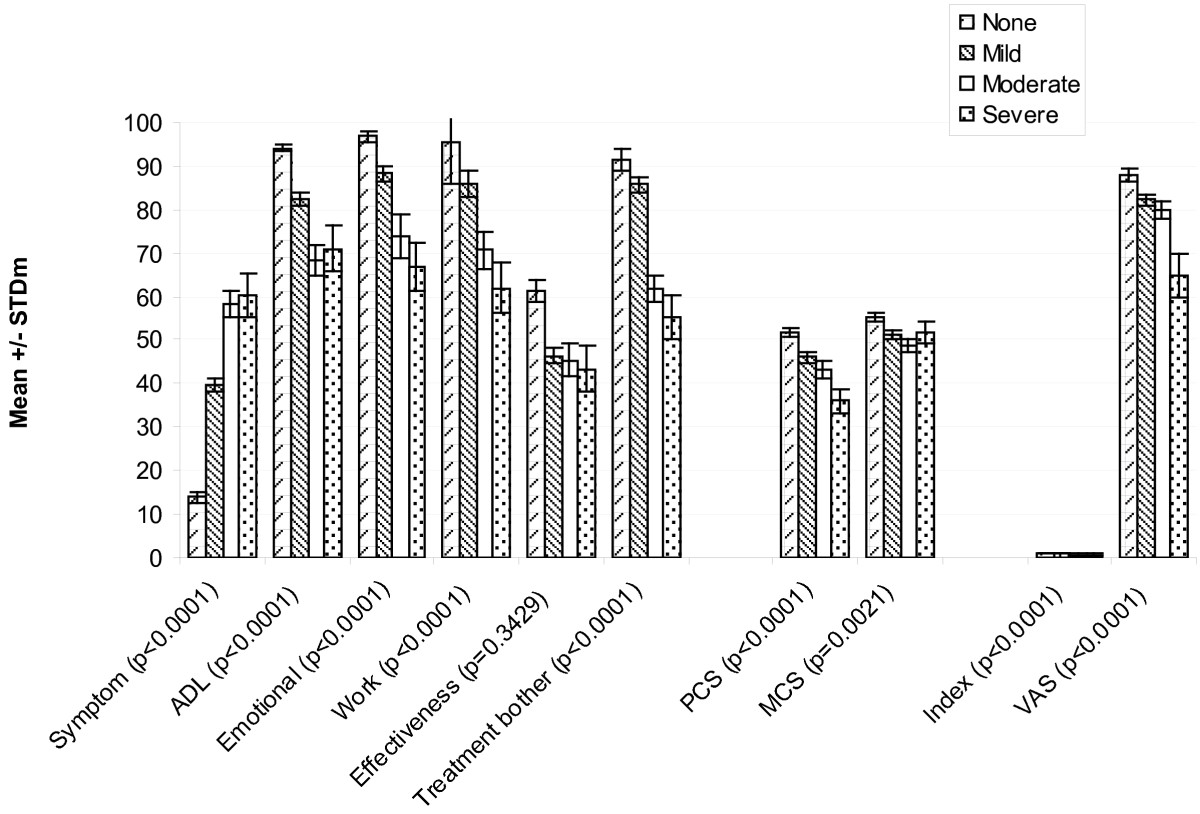 http://static-content.springer.com/image/art%3A10.1186%2F1477-7525-9-111/MediaObjects/12955_2011_Article_885_Fig5_HTML.jpg