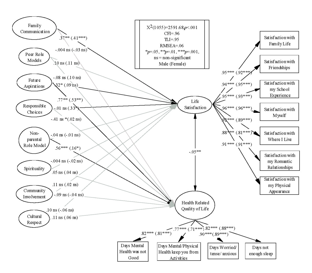 http://static-content.springer.com/image/art%3A10.1186%2F1477-7525-9-52/MediaObjects/12955_2011_Article_828_Fig2_HTML.jpg
