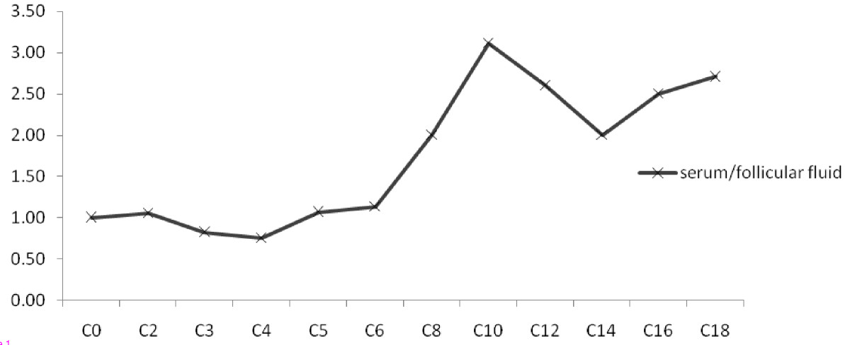 http://static-content.springer.com/image/art%3A10.1186%2F1477-7827-11-67/MediaObjects/12958_2013_Article_1125_Fig1_HTML.jpg