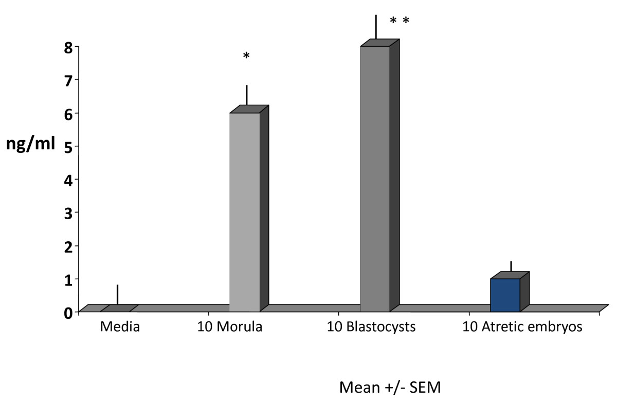 http://static-content.springer.com/image/art%3A10.1186%2F1477-7827-9-63/MediaObjects/12958_2010_Article_839_Fig2_HTML.jpg