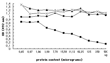 http://static-content.springer.com/image/art%3A10.1186%2F1478-811X-2-9/MediaObjects/12964_2004_Article_14_Fig3_HTML.jpg