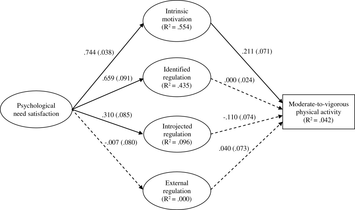 http://static-content.springer.com/image/art%3A10.1186%2F1479-5868-10-111/MediaObjects/12966_2013_Article_965_Fig1_HTML.jpg