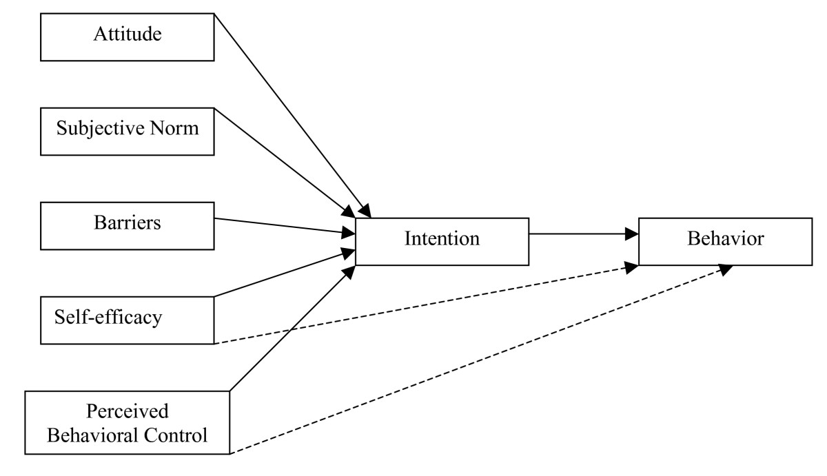 http://static-content.springer.com/image/art%3A10.1186%2F1479-5868-3-11/MediaObjects/12966_2005_Article_44_Fig1_HTML.jpg