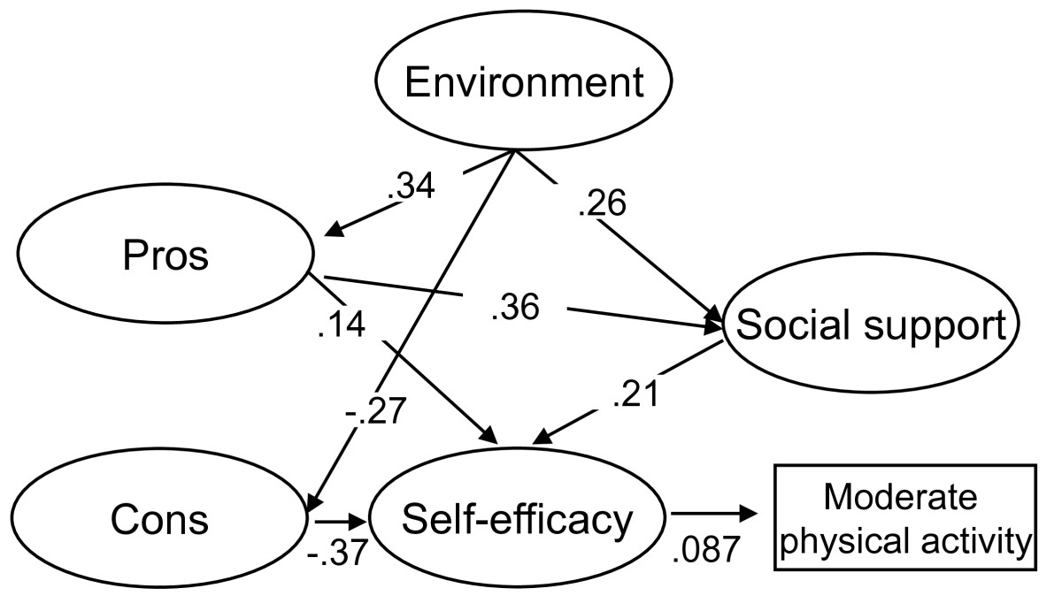 http://static-content.springer.com/image/art%3A10.1186%2F1479-5868-7-61/MediaObjects/12966_2010_Article_367_Fig2_HTML.jpg