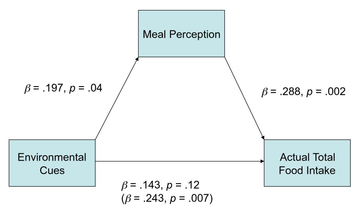 http://static-content.springer.com/image/art%3A10.1186%2F1479-5868-7-63/MediaObjects/12966_2010_Article_369_Fig1_HTML.jpg