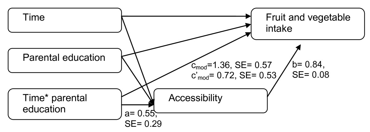 http://static-content.springer.com/image/art%3A10.1186%2F1479-5868-8-108/MediaObjects/12966_2011_Article_499_Fig2_HTML.jpg