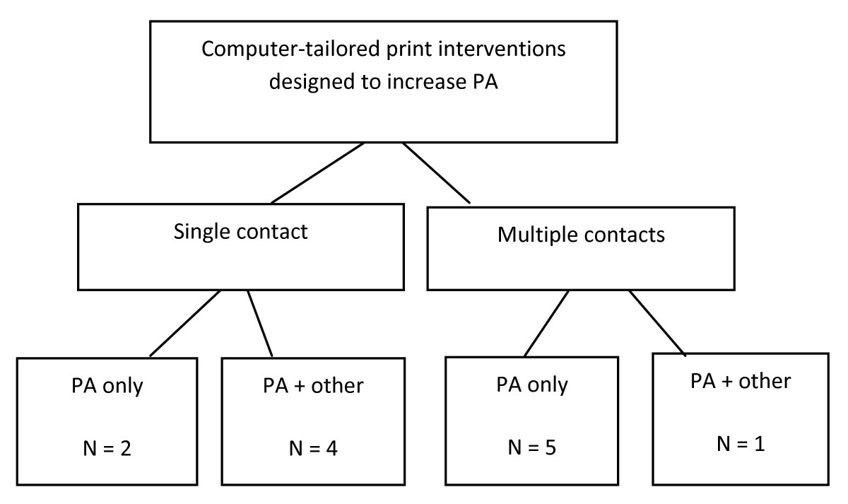 http://static-content.springer.com/image/art%3A10.1186%2F1479-5868-8-113/MediaObjects/12966_2011_Article_510_Fig2_HTML.jpg