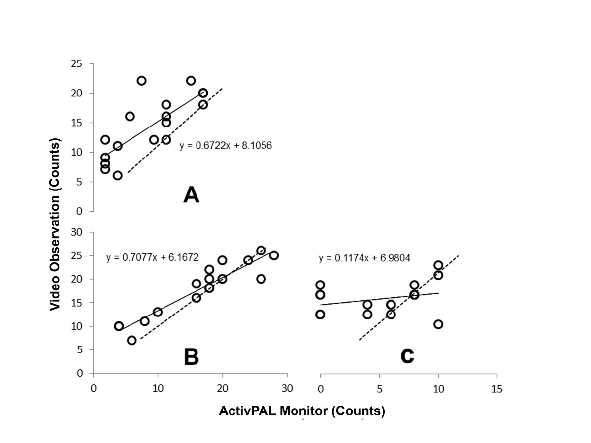 http://static-content.springer.com/image/art%3A10.1186%2F1479-5868-9-119/MediaObjects/12966_2012_Article_640_Fig3_HTML.jpg
