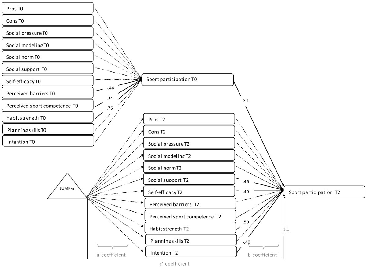 http://static-content.springer.com/image/art%3A10.1186%2F1479-5868-9-131/MediaObjects/12966_2012_Article_671_Fig2_HTML.jpg