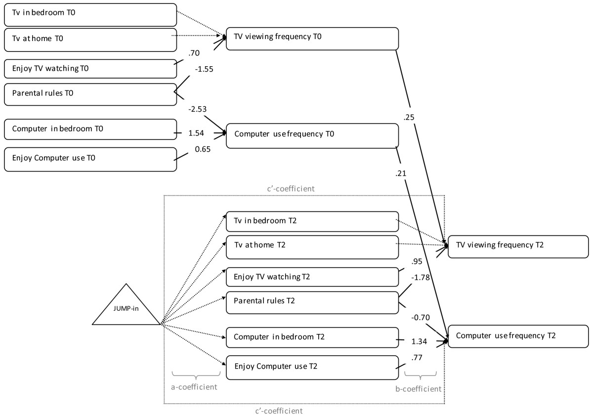 http://static-content.springer.com/image/art%3A10.1186%2F1479-5868-9-131/MediaObjects/12966_2012_Article_671_Fig4_HTML.jpg
