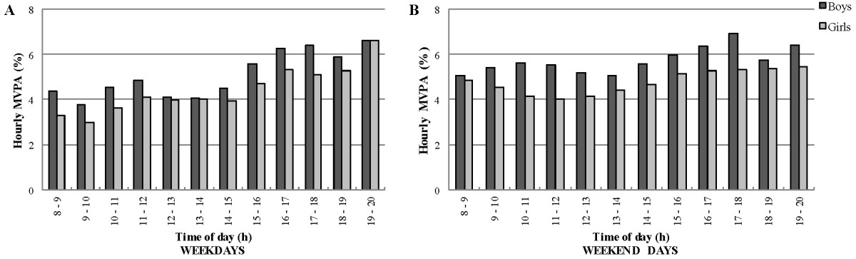 http://static-content.springer.com/image/art%3A10.1186%2F1479-5868-9-138/MediaObjects/12966_2012_Article_675_Fig4_HTML.jpg