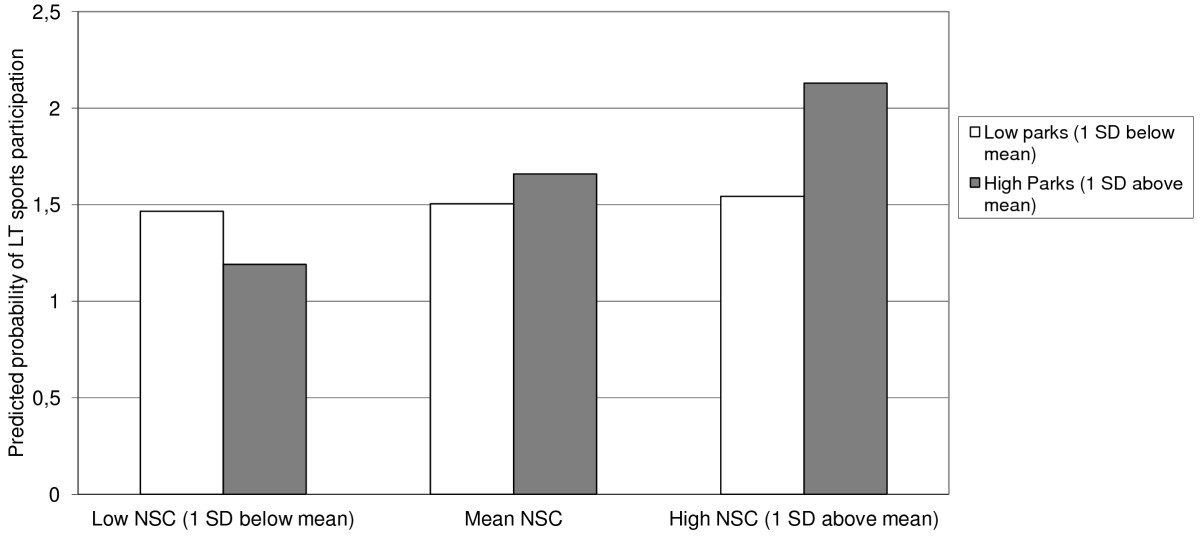 http://static-content.springer.com/image/art%3A10.1186%2F1479-5868-9-90/MediaObjects/12966_2011_Article_624_Fig1_HTML.jpg