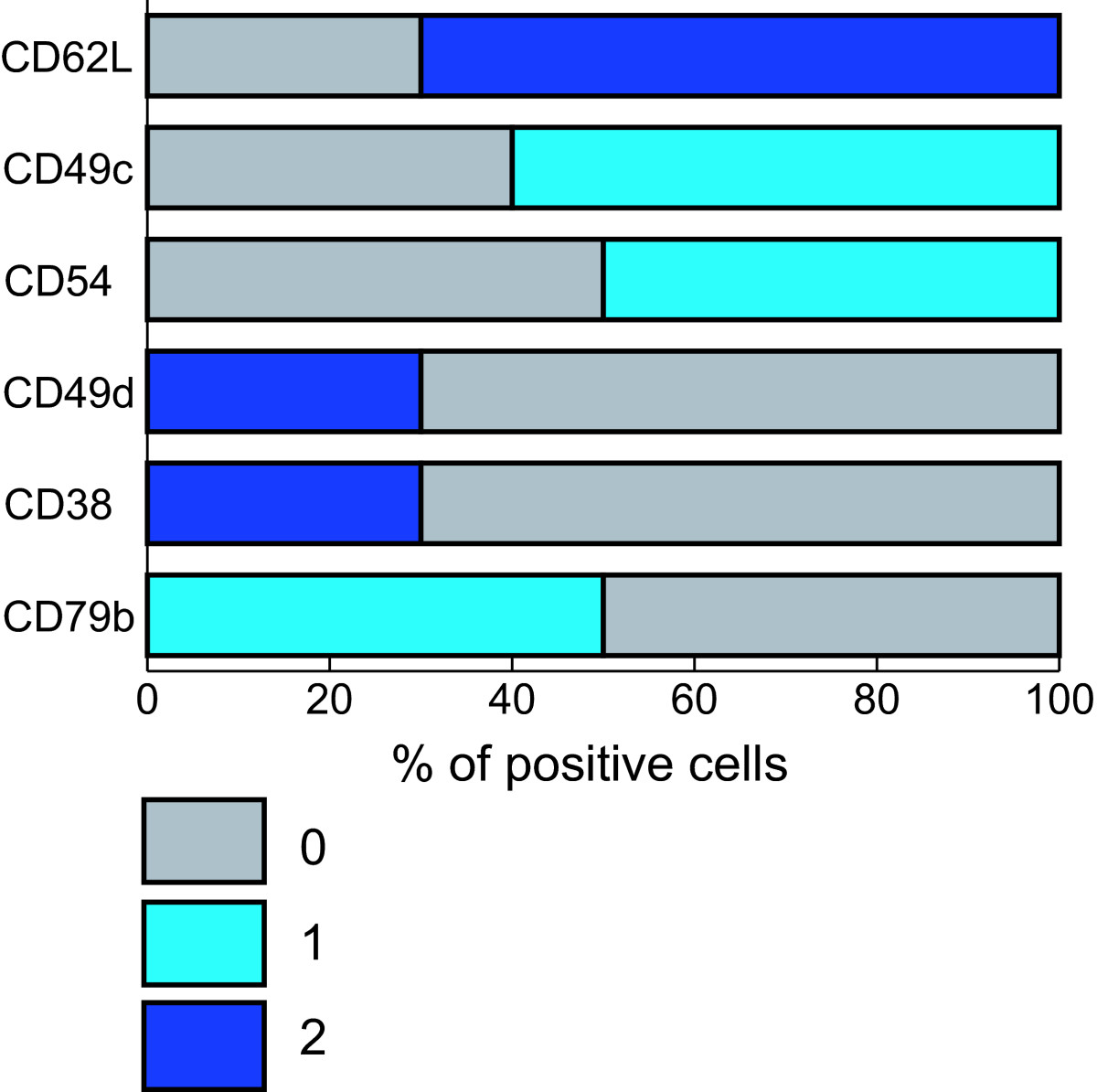 http://static-content.springer.com/image/art%3A10.1186%2F1479-5876-4-11/MediaObjects/12967_2005_Article_116_Fig4_HTML.jpg