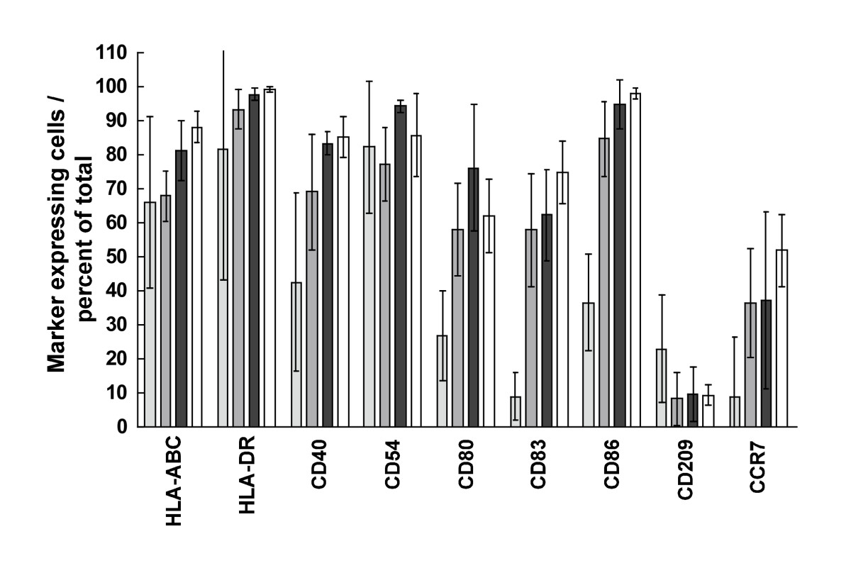 http://static-content.springer.com/image/art%3A10.1186%2F1479-5876-4-35/MediaObjects/12967_2006_Article_140_Fig4_HTML.jpg