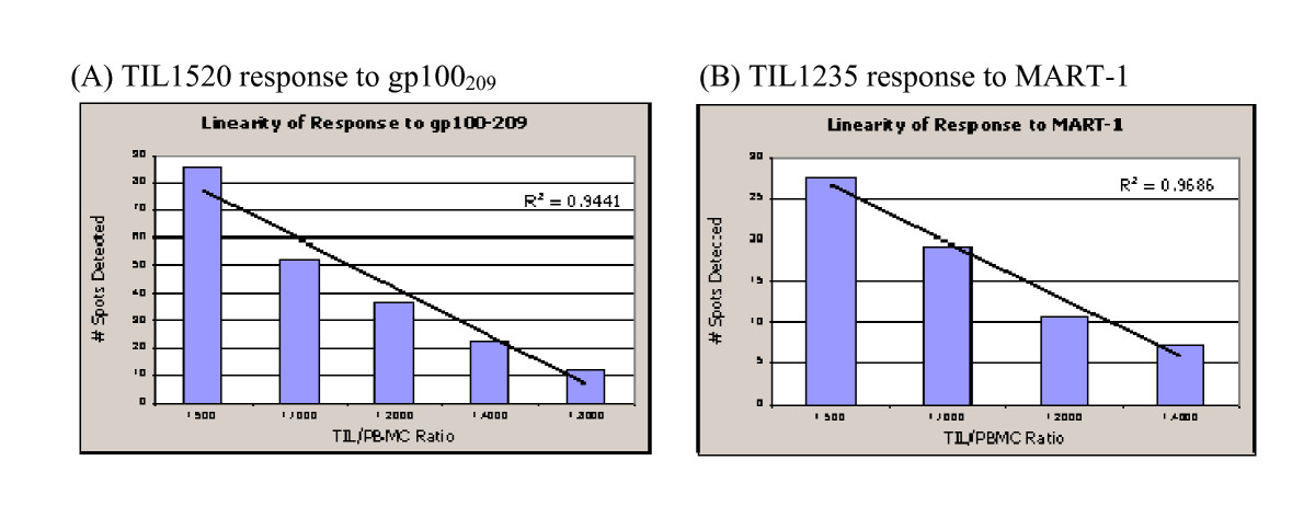 http://static-content.springer.com/image/art%3A10.1186%2F1479-5876-6-61/MediaObjects/12967_2008_Article_291_Fig6_HTML.jpg