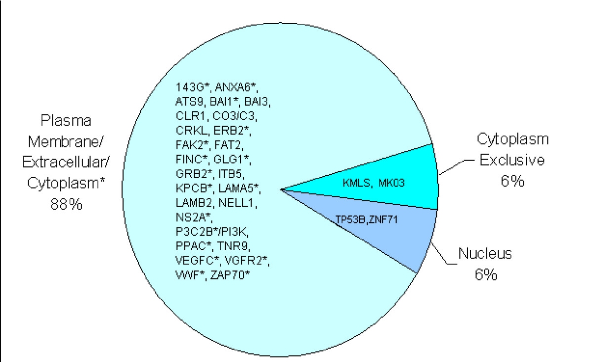 http://static-content.springer.com/image/art%3A10.1186%2F1479-5876-7-75/MediaObjects/12967_2009_Article_386_Fig1_HTML.jpg
