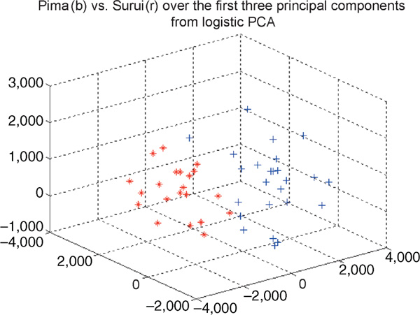 http://static-content.springer.com/image/art%3A10.1186%2F1479-7364-2-6-353/MediaObjects/40246_2006_Article_137_Fig5_HTML.jpg