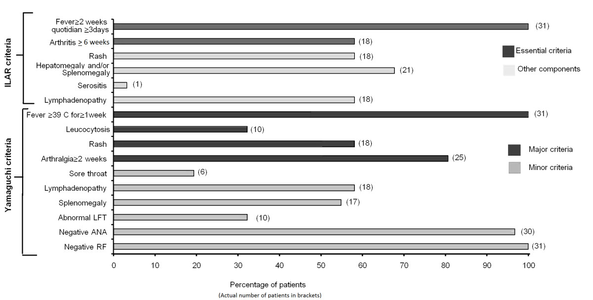 http://static-content.springer.com/image/art%3A10.1186%2F1546-0096-10-40/MediaObjects/12969_2012_Article_959_Fig1_HTML.jpg