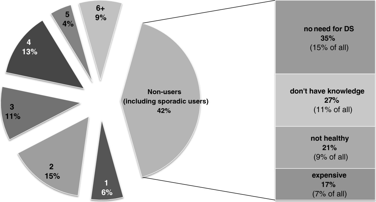 http://static-content.springer.com/image/art%3A10.1186%2F1550-2783-9-51/MediaObjects/12970_2012_Article_360_Fig1_HTML.jpg