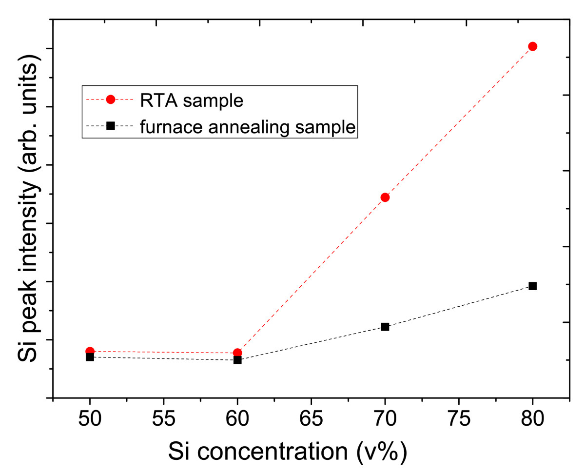 http://static-content.springer.com/image/art%3A10.1186%2F1556-276X-6-129/MediaObjects/11671_2010_Article_60_Fig8_HTML.jpg