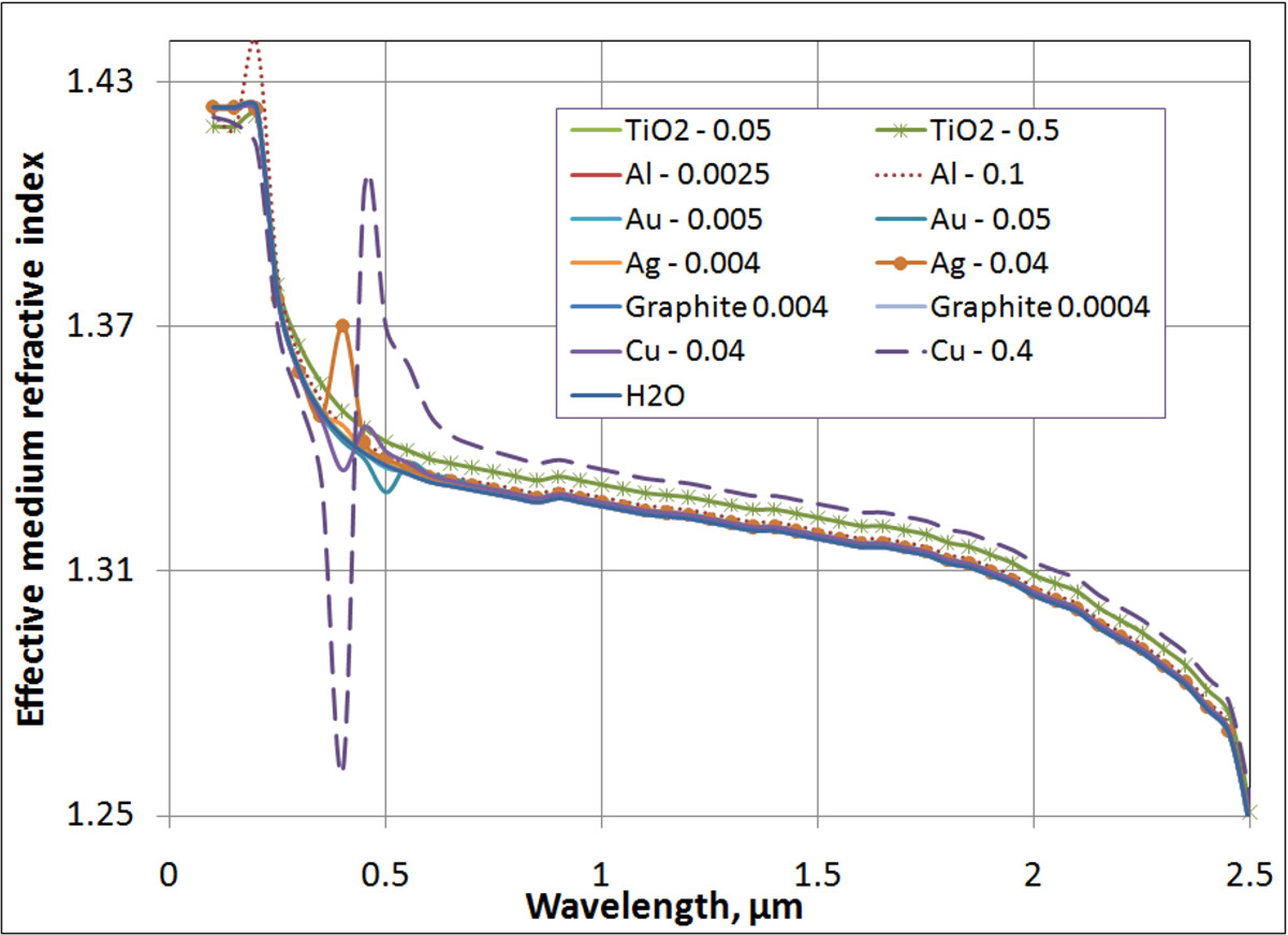 http://static-content.springer.com/image/art%3A10.1186%2F1556-276X-6-225/MediaObjects/11671_2010_Article_156_Fig2_HTML.jpg
