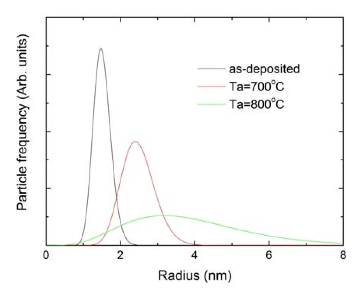 http://static-content.springer.com/image/art%3A10.1186%2F1556-276X-6-341/MediaObjects/11671_2010_Article_273_Fig4_HTML.jpg