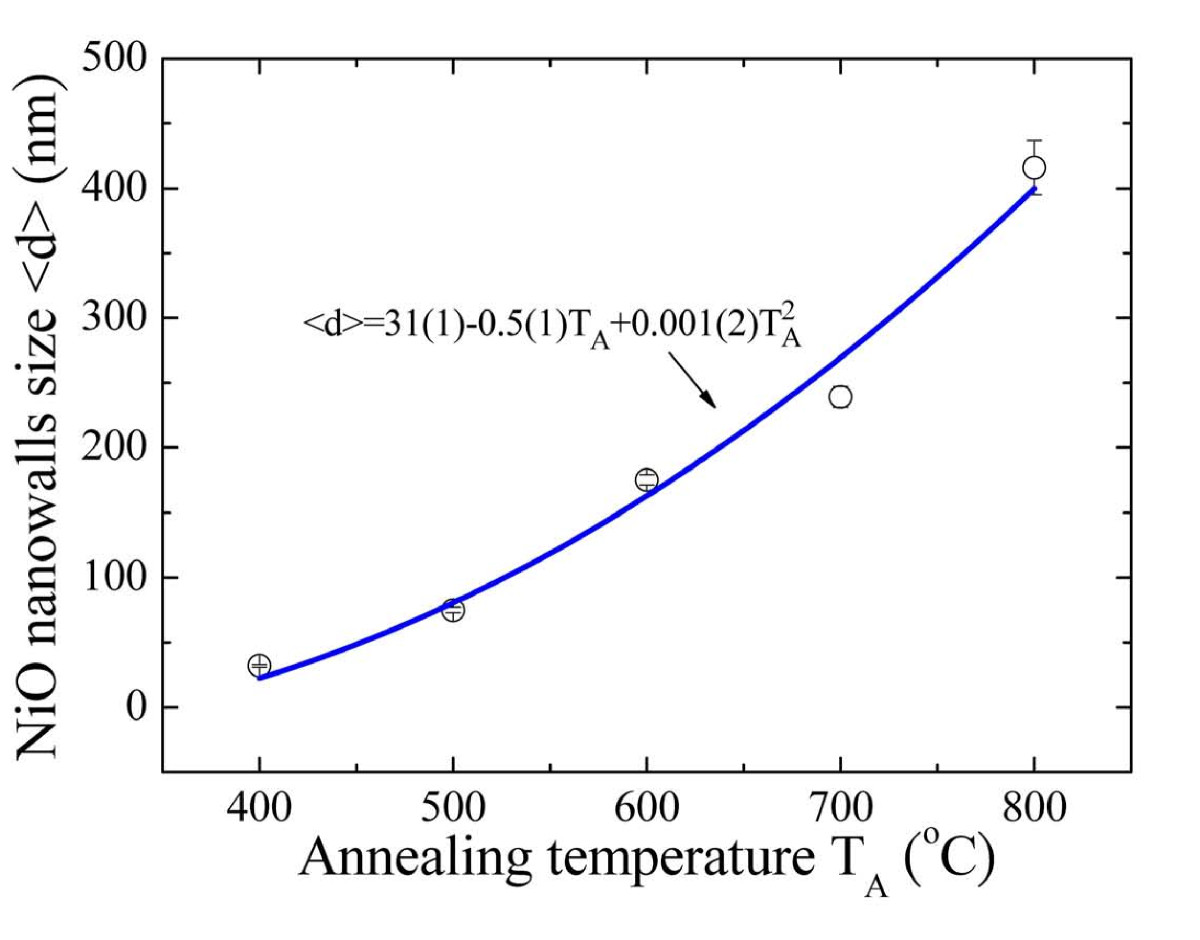 http://static-content.springer.com/image/art%3A10.1186%2F1556-276X-6-485/MediaObjects/11671_2011_Article_598_Fig2_HTML.jpg